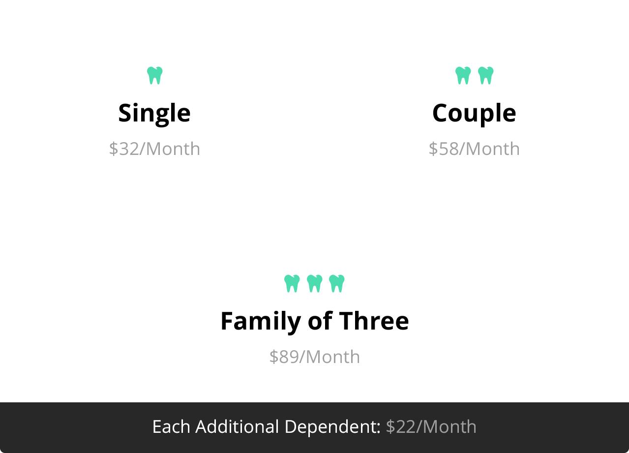 Single, $32/month; Couple, $58/month; Family of Three, $89/month. Each additional dependent: $22/month.